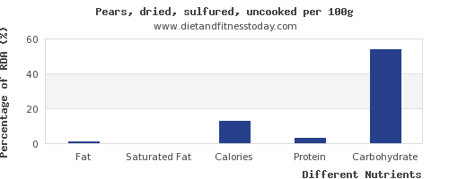 chart to show highest fat in a pear per 100g